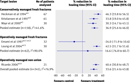Fig 2 Effect of low intensity pulsed ultrasonography on radiographic healing of fractures