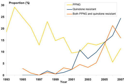 Proportion of PPNG and quinolone resistance of 3399 cultured isolates of N. gonorrhoeae Norway, 1993–2007. PPNG surveillance started in 1993 and quinolone surveillance in 1995.