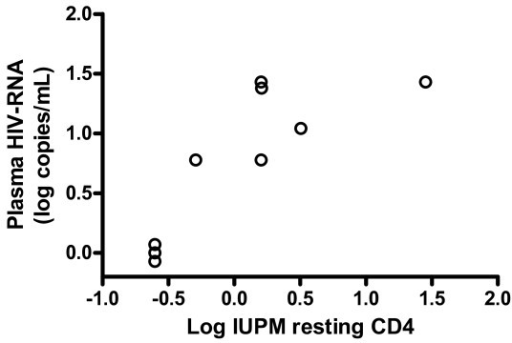 Correlation between latently infected resting T-cells and plasma HIV-1 RNA. Correlation between infectious units per million (IUPM) resting CD4+ T-cells at baseline and maximal plasma HIV-1 RNA concentrations of the viral blip (rs = 0.86, p = 0.0045).
