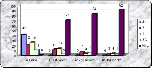 Bar diagram showing sputum positivity at baseline, at the end of 1st, 2nd & 3rd month.
