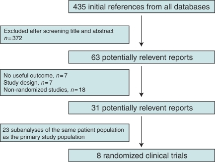 Selection of trials included in the meta-analysis.