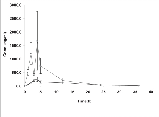 Concentration-time profile of amitriptyline in rabbitsThe profile obtained from administration of amitriptyline to (–▪–) SCI and (–•–) control groups of rabbits. Each point represents mean±SEM