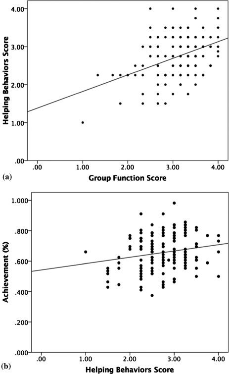 Attitudes analyses showed that (a) the amount of group functioning occurring is a significant predictor of the amount of helping behaviors that occurred within groups (r2 = 0.18, n = 144, p < 0.001) and (b) the amount of helping behaviors is a significant predictor of the overall achievement in the course (r2 = 0.04, n = 142, p = 0.02). Group functioning and helping behavior scores were obtained through a survey at the end of the course. Achievement scores were obtained on a common comprehensive final exam.