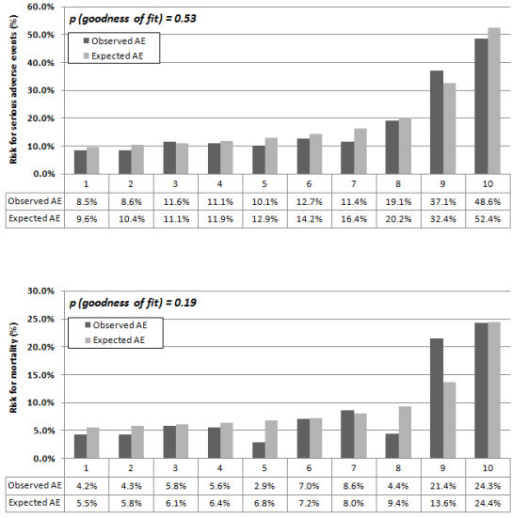 Observed and expected adverse events (A) and mortality (B) within CURB65 class 3-5 (high risk patients). Observed and expected adverse events and mortality within CURB65 class 3-5 (high risk patients). A. Calibration of ProADM deciles and adverse events. B. Calibration of initial ProADM deciles and mortality.