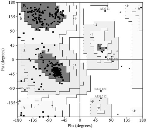 Ramachandran plot generated by UCLA server for validation of modeled KARI.