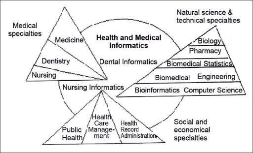 Flowchart showing interrelationship between health and medical informatics and other closely related specialties