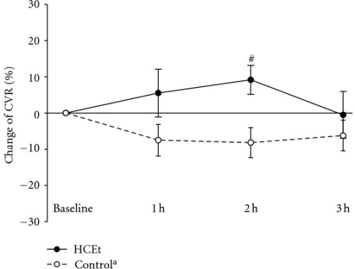Change of cerebrovascular CO2 reactivity (CVR) in the HCEt group (n = 11) at each time point. aFor comparison, CVR data are also shown for historical control group of 10 healthy young male subjects matched with for age and who received placebo. All values are the percent change compared to baseline. The vertical bars represent the means ± S.E.M. The P values were obtained from independent t-test. HCEt: hyul-bu-chuke-tang; h: hour. #P < 0.05 compared to the historical control group.