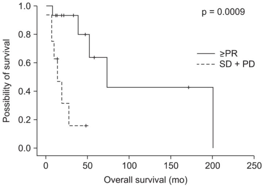 Overall survival of patients with vulvar cancer according to treatment response. PR, partial reponse; SD, stable disease; PD, progressed disease.
