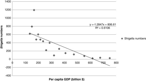 Number of isolates by per capita GDP (adjusted for purchasing power parity) of China from 1994 to 2010.