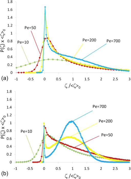 Probability of molecular displacement P(ζ) in images of Mt Gambier limestone as a function of displacement in the flow direction ζ for different Pe = 10, 50, 200, and 700 at times (a) td = 0.015 and (b) td = 0.15. The coordinates are rescaled by the nominal mean displacement 〈ζ〉0 = uavt.