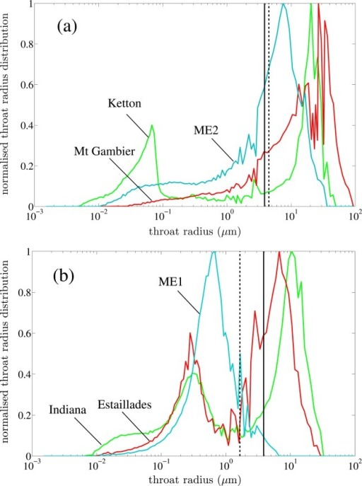 Throat radius distributions obtained from MICP measurements for (a) Ketton, Mt Gambier, and ME2 and (b) Indiana, Estaillades, and ME1. The straight black solid lines in (a) and (b) mark half the voxel size (3.85 µm) for images of Indiana, Estaillades, ME1, ME2, and Ketton. The dashed line in (b) marks half the voxel size (4.5 µm) for the image of Mt Gambier, while the dashed line in (a) marks half the voxel size (1.65 µm) for the high-resolution image of Estaillades. This is the smallest throat radius that can be detected in the images.
