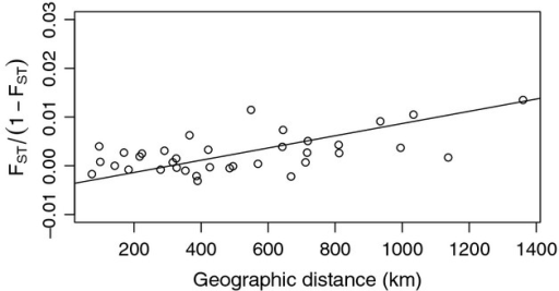 Genetic distance as a function of geographic distance for all sampled sites.
