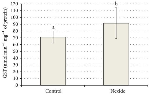 Effect of Nexide at 5 μg L−1 on GST level in common carp larvae and juveniles on day 35 compared to control (P < 0.05).