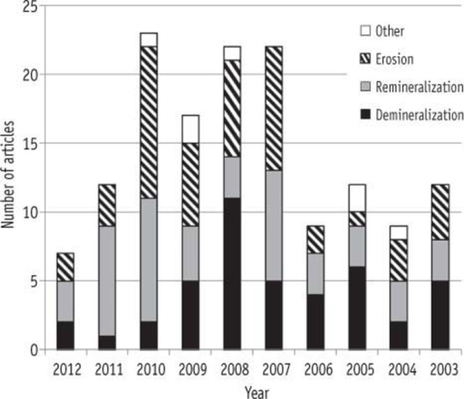 Number of in situ caries studies published from 2003 to 2012 according to the main topics. Demineralization, only demineralization of tooth was dealt in the study; Remineralization, remineralization of tooth was included in the study (whether demineralization was included or not), but erosion was not included; Erosion, erosion was included whether other topics were included or not; Others, articles in this category mainly dealt with the abrasive effects of dental products such as toothpastes and tooth whitening agents.