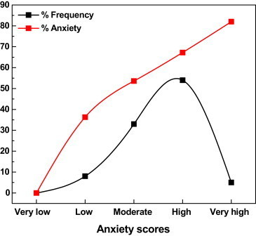 Frequency distribution of participants in different levels of anxiety.