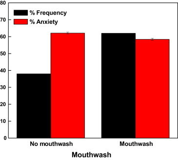 Dental anxiety as a measure of mouthwash usage.