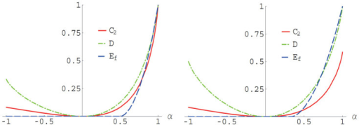 Measures of quantum correlation for the Werner states as functions of α when d = 2 (left) and d = 3 (right).The red curve represents our measure , the green curve represents the quantum discord D and the blue curve represents the entanglement of formation Ef.