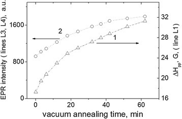 Vacuum annealing effect Sh-II-1 sample. The line width of signals L1 (1) and intensity of signals L3, L4 (2), Tann = 310°C.