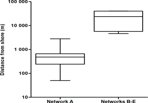 Distance from shore.The distance from shore for bottlenose dolphin groups that comprised network A (left) and networks B-E (right). The boxplot displays the mean and the 1st and 3rd quartile of the distance from shore. Whiskers indicate one standard deviation from the mean. Note the logarithmic scale of the Y-axis.