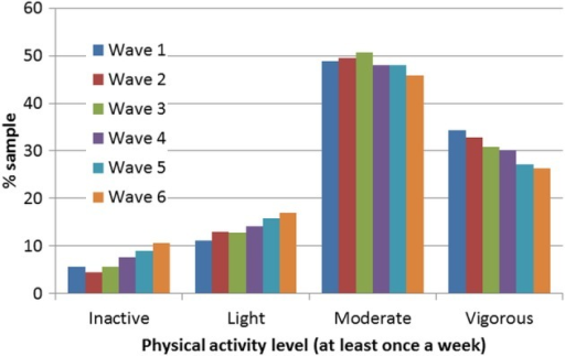 Patterns in physical activity behaviour across 10 years (2002–2012) in older adults (n=5022).