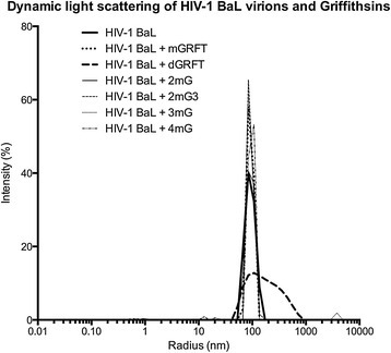 Results of dynamic light scattering experiments on HIV-1BALvirions treated with GRFT, mGRFT, or the mGRFT tandemers. Dynamic light scattering traces are shown for HIV-1BAL viruses without lectin, with mGRFT, with GRFT, or with one of the tandemers. Negative controls with buffers or purified lectin did not measurably scatter light.