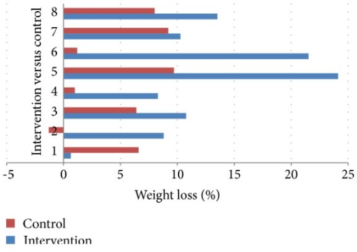 Comparison of %WL during 3–12-month postsurgery period for each patient with the averaged data from their two case-matched controls.