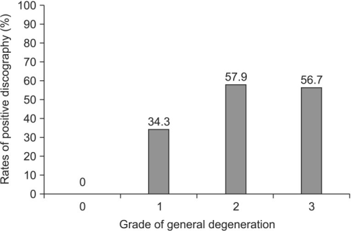 Grade of general degeneration and rates of positive discography (linear by linear association=21.530, p<0.001). Positive discography is classified discs with similar or concordant pain. Grade 0, no change; grade 1, local (<10%); grade 2, partial (<50%); grade 3, total (>50%).