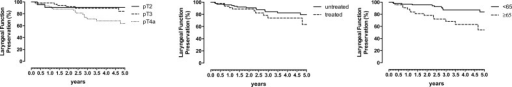 Laryngeal function preservation in terms of local staging, previous treatment and age over a 5-year period in 142 patients with laryngeal cancer staged pT2–pT4a who underwent supratracheal partial laryngectomy.