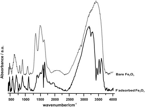FTIR spectra of as prepared γ-Fe2O3 particles (dotted line) and the particles treated with saturation of fluoride solution at pH 6 (solid line). These two spectra compare the changes in the system upon adsorption of fluoride in the whole range of 500–4000 cm-1