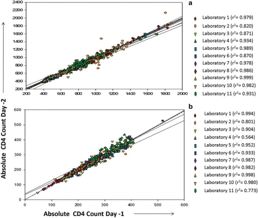 Regression analysis of the CD4+ T cell counts in duplicate analysis method. Regression plots for duplicate analysis method plotted for samples with normal CD4+ T cell count (a), and low CD4+ T cell counts (b). Day 1 CD4 counts are plotted on X axis and day 2 CD4 counts are plotted on Y axis. Data from different laboratories are presented using different colours.