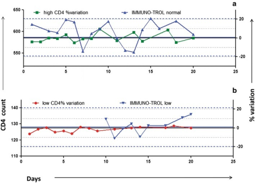 Simultaneous trend monitoring by commercial controls and duplicate analysis. a (normal CD4 count), b (low CD4 count) show representative graphs for simultaneous trend monitoring by duplicate analysis method and by commercial controls by plotting LJ charts. CD4 counts for commercial controls are plotted on left Y axis and % variation as obtained by duplicate analysis method is plotted on right Y axis against the no. of days on X axis. Green and red colour lines indicate % variation of samples with normal and low CD4 count, respectively. Black coloured solid line and two dotted lines on either side indicate 20% limits of percent variation, respectively. Blue line indicate CD4 counts of IMMUNO-TROL controls with blue coloured solid line and two dotted lines on either side indicating mean and 2 SD, respectively.