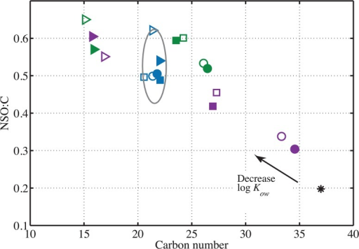 Number-averaged carbon number (C#) vs. NSO:C for each sample and control.Filled symbols indicate data collected from the VSW treatment and open symbols indicate data collected from the VSWE treatment. Circles, squares and triangles indicate DCM 1, DCM 2, and DCM-PPL extracts, respectively. Each extract of the seawater control is plotted in blue. The seawater controls are clustered together within a 95% confidence ellipse. Water-accommodated fractions (WAF) are plotted in purple symbols. Water-soluble fractions (WSF) are plotted in green symbols. The crude oil control is represented by a black asterisk.
