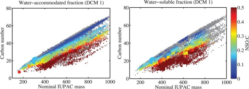 Carbon number vs. nominal mass plot of the DCM 1 extracts of the water-accommodated fraction (WAF; left) and water-soluble fraction (WSF; right) from the VSW treatment.Each m/z value with an assigned elemental formula is represented by a dot on the figure. The size of each dot corresponds to relative peak height. Components in parent oil are plotted in grey to serve as reference. Color bar indicates ratio of total heteroatoms to carbon atoms (NSO:C).