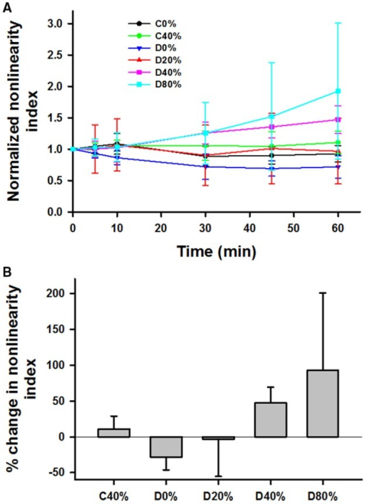 (A) Time course of mean and SD of the nonlinearity index defined as the relative change in modulus between 36 and 15% strain, normalized to unity at time 0 during 60 min in the tissue bath with or without adding bacterial collagenase. (B) Comparison of the percent increase in the normalized nonlinearity index from time 0 to 60 min. For the definition of the groups see the caption in Figure 3. The D0% group was statistically different from both the D40% and D80% groups.