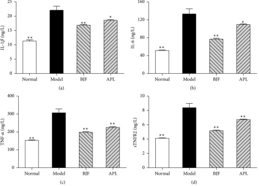 Effect of BJF on IL-1β, IL-6 TNF-α, and sTNFR2 expression in serum of COPD rats. IL-1β (a), IL-6 (b), TNF-α (c), and sTNFR2 (d) in serum were detected on week 32. Results were given as means ± SEM, ∗p < 0.05, and ∗∗p < 0.01 versus model.