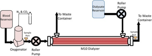 Schematic of the in vitro, single-pass CO2 removal setup. Blood was pumped through the inside of the dialyzer fibers while dialysate was independently pumped over the outside of the fibers. The oxygenator conditioned the blood, and blood samples were taken before and after the dialyzer