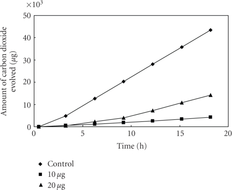 Effectof [L2Cu] on the respiration of Bacillus sp2.