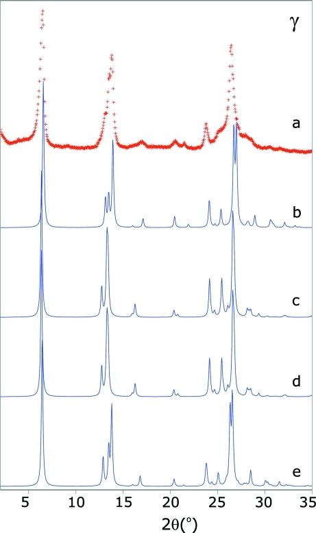 Comparison of powder patterns of γ-QA: (a) experimental powder pattern, (b) calculated from experimental structure QNACRD04, (c) calculated from QNACRD04 after minimization in the force field, (d) calculated from structure 2, (e) calculated from structure 2 after Rietveld refinement (peak profiles not fitted for clarity).