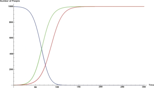 Here we provide the coupled case with α = β = 0.0008.One would expect that if we set α = β, the disease and fear epidemic S-curves should coincide, but this is not the case. Fear (the green curve) precedes disease (the red curve).