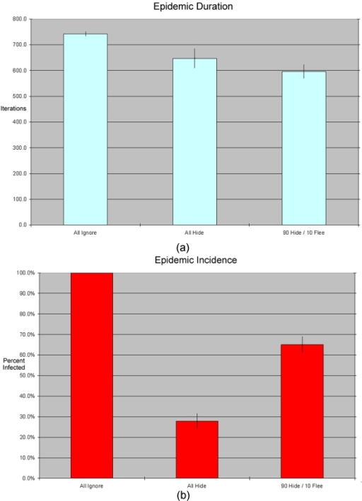 (A&B): Epidemic duration and total incidence under three different parameter settings.Each bar in the chart represents an average across 30 simulation runs for a given parameter setting, with standard error range. When all agents hide, the epidemic is shorter and has substantially lower incidence that with no adaptive behavior. When a small percentage of agents flees (with the majority hiding), however, incidence goes up substantially even as the duration falls farther.