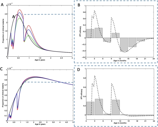 IPTi impact on clinical malaria age profiles.Analysis of the outcome of applying prophylactics at 2, 3 and 9 months of age, for 10 years, in terms of age profile of clinical disease prevalence and intervention efficacy. Age profiles of populations under IPTi are compared with populations without intervention, in equilibrium conditions (black line). (A) Simulations assuming different combinations of values for c and σ, under intense malaria transmission. The values for these 2 parameters are equal for each curve, ranging from  (green line) to  (red line). The blue line represents the intermediate combination, . (B) The dashed line represents the age instantaneous intervention efficacy for the blue curve scenario in (A). The grey bars illustrate efficacy over a 3 months range. (C) Represents the same as in (A), but for a intermediate transmission setting. (D) The dashed line represents the age instantaneous intervention efficacy for the blue curve scenario in (C). The grey bars illustrate efficacy over a 3 months period.