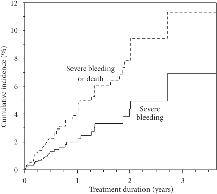 Cumulative incidence of severe bleeding and the composite of severe bleeding and all-cause mortality in the warfarin-treated WARG cohort [5].