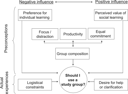 Model of factors that may influence student decision to participate in a study group. Factors that exerted a positive influence (i.e., cited by students likely to use a study group) on study group participation are located on the right side of the diagram while factors that exerted a negative influence (i.e., cited by students unlikely to use a study group) are located on the left of the diagram. Factors of mixed influence are located in the center. Factors based on student preconceptions are located in the upper portion of the diagram, and factors from students' actual experiences are located on the bottom of the diagram.