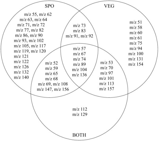 Venn Diagram Variables Selected For Different Partitio Open I