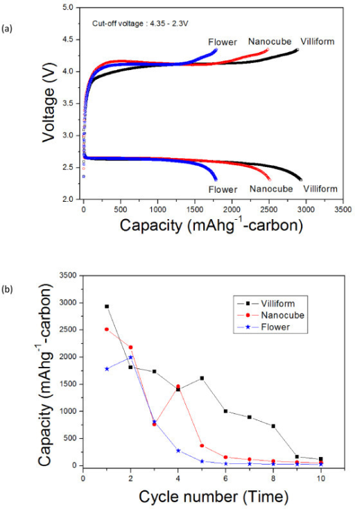 Electrochemical properties of the air electrode containing Co3O4 nanoparticles. Air electrode containing Co3O4 nanoparticles at a constant current density of 0.4 mA·cm-2 (voltage range of 4.35 to 2.3 V). (a) Initial voltage profile and (b) cyclic performance.