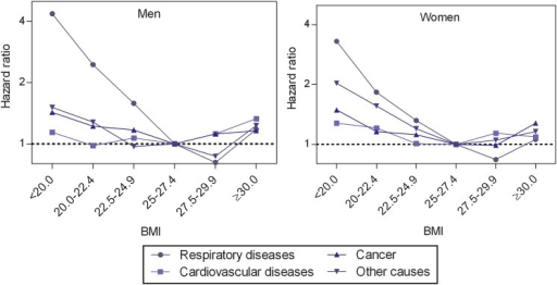 Adjusted HRs* for cause-specific mortality by body mass index (BMI; kg/m2) category in elderly men and women. BMI 25–27.4 constitutes the reference category. *Adjusted for smoking status, age, marital status, educational level and study site.