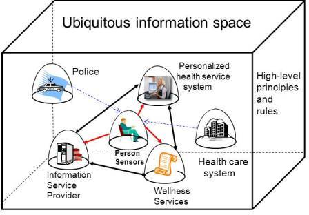 Pervasive health in the information space.