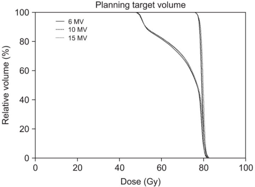 Dose volume histograms (DVHs) for the primary and boost planning target volumes (PTVs) from sum plans are shown. The solid lines indicate DVHs of intensity-modulated radiation therapy with 6-MV photon beams. Between two solid lines of DVHs, one which receives higher dose is DVH for the boost PTV and the other is DVH for the primary PTV. Dashed lines and dotted lines indicate DVHs from 10-MV and 15-MV, respectively. No clear differences are observed among three types of plans.