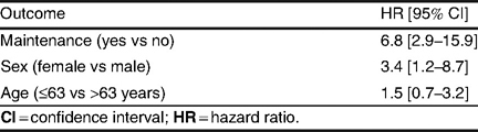 Cox proportional hazard ratios for overall survival
