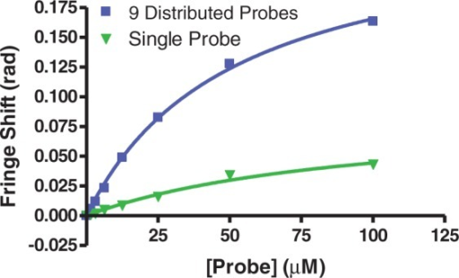 Saturation curves of target RNA incubated with increasing concentrations of either a single 22-mer probe or a mixture of nine distributed probes. The mixture of nine probes saturates at a higher level than the single probe.